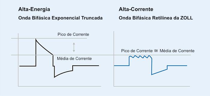 Corrente Bifásica Retilínea™