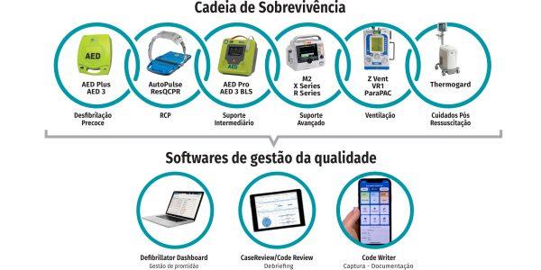 Imagem_2_Cadeia_de_sobrevivência