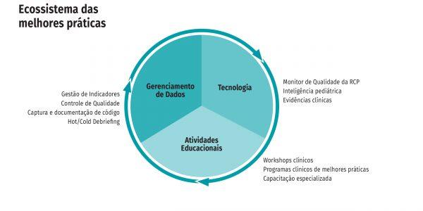 imagem 3 - Ecossistema das melhores práticas